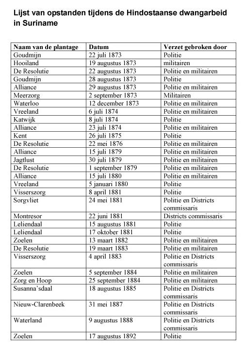 LijstOpstanden